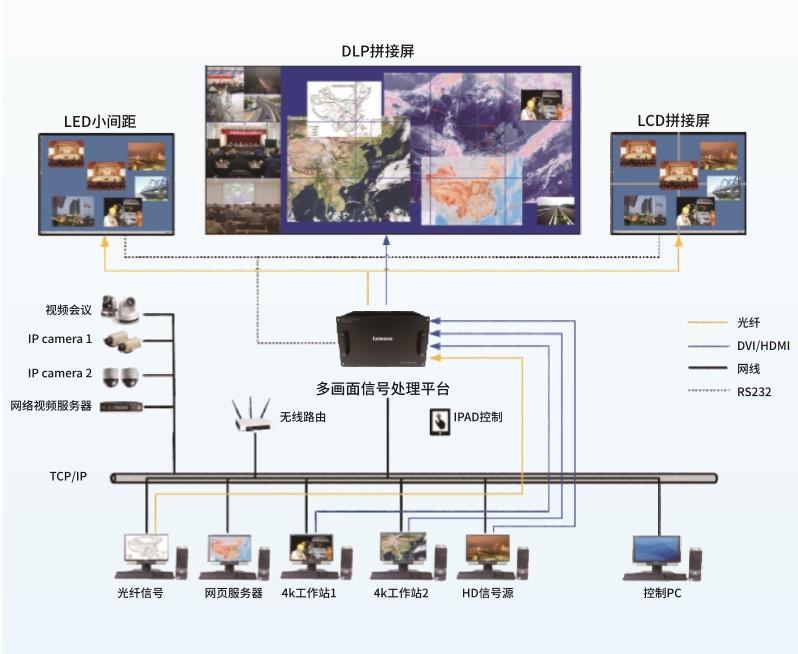 细节之处见真功夫—Lumens多画面信号处理平台评测 - 依马狮视听工场