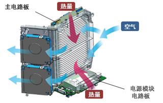 使用了2个冷却扇的冷却系统