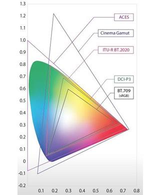 支持ITU-R BT.2020与Cinema Gamut 的宽广色域