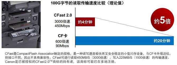 CFast双插槽+SD卡插槽