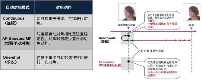 AF-Boosted MF(增强手动对焦)