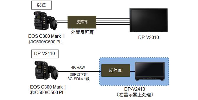支持4K高分辨率的新传感器