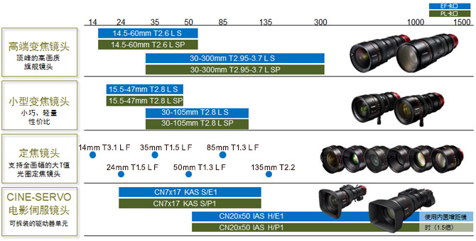 支持超35mm的4K高画质镜头群