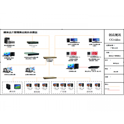 CGvideo 媒体资产管理系统
