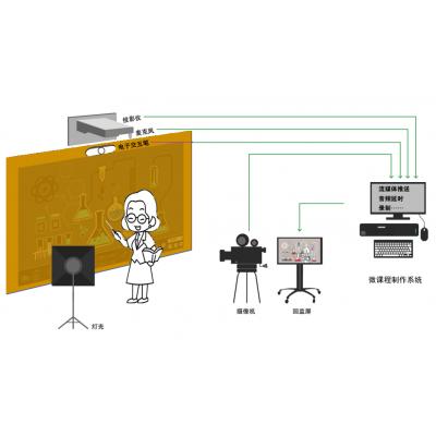 慕课制作系统高清 教育行业慕课设备清单 虚拟录课室建设