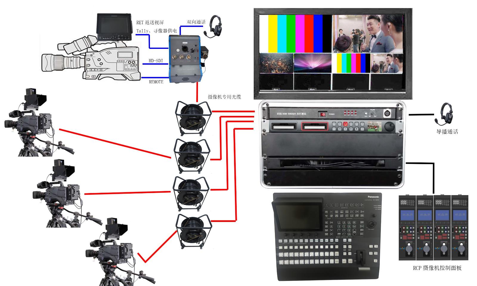 摄像机光纤系统